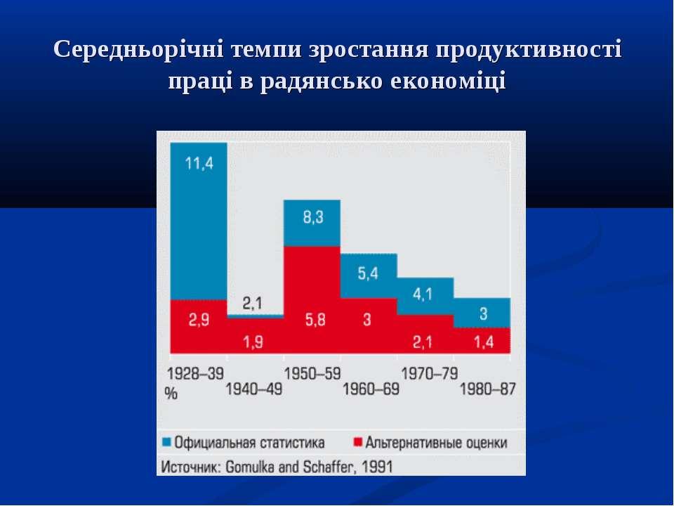 Середньорічні темпи зростання продуктивності праці в радянсько економіці