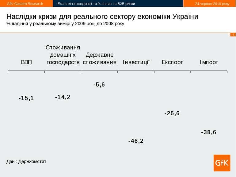 Наслідки кризи для реального сектору економіки України % падіння у реальному ...