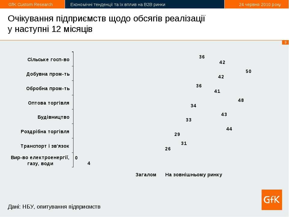 Очікування підприємств щодо обсягів реалізації у наступні 12 місяців Дані: НБ...