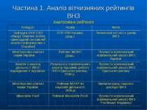 Частина 1. Аналіз вітчизняних рейтингів ВНЗ Аналізовані рейтинги