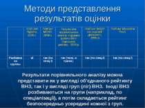 Методи представлення результатів оцінки Результати порівняльного аналізу можн...