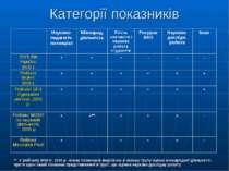 Категорії показників ** У рейтингу МОНУ, 2006 р. немає показників виділених в...
