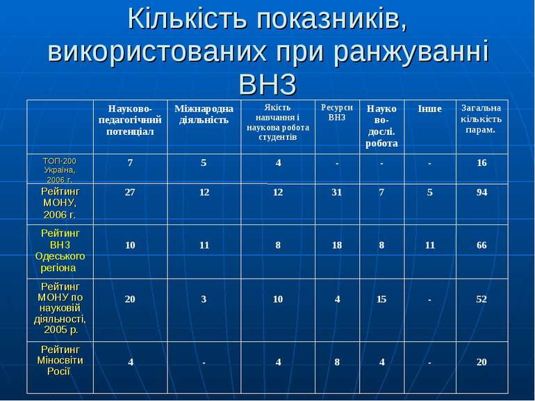 Кількість показників, використованих при ранжуванні ВНЗ