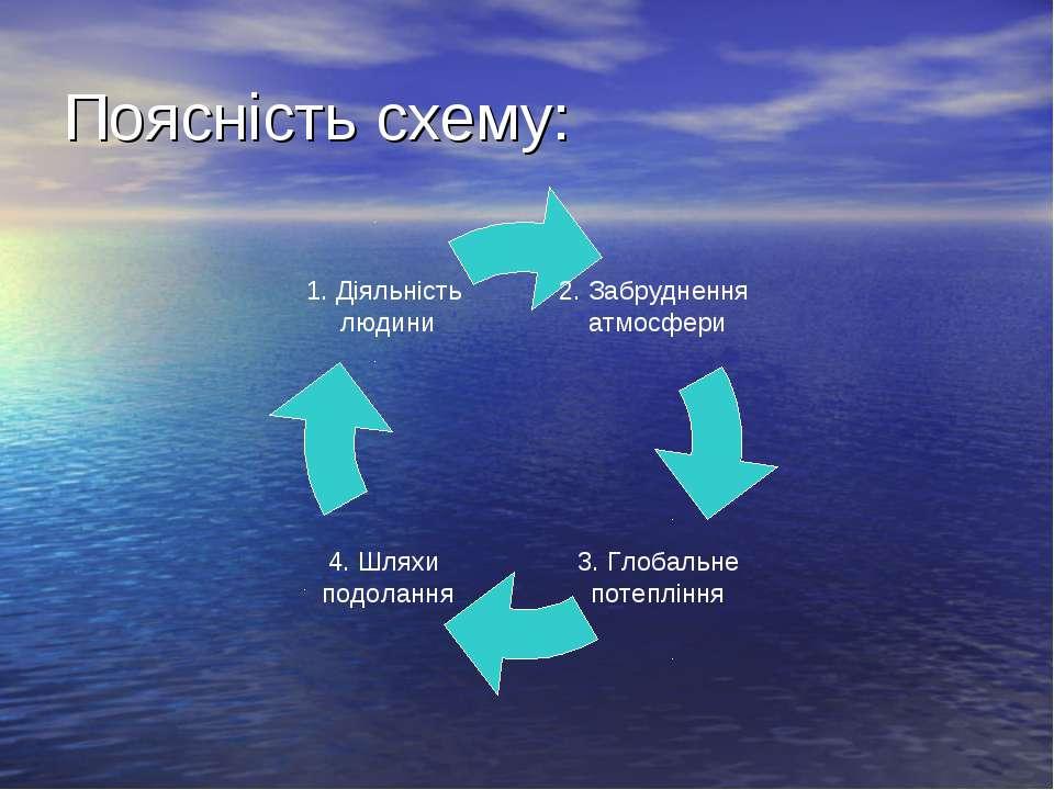 Поясність схему: