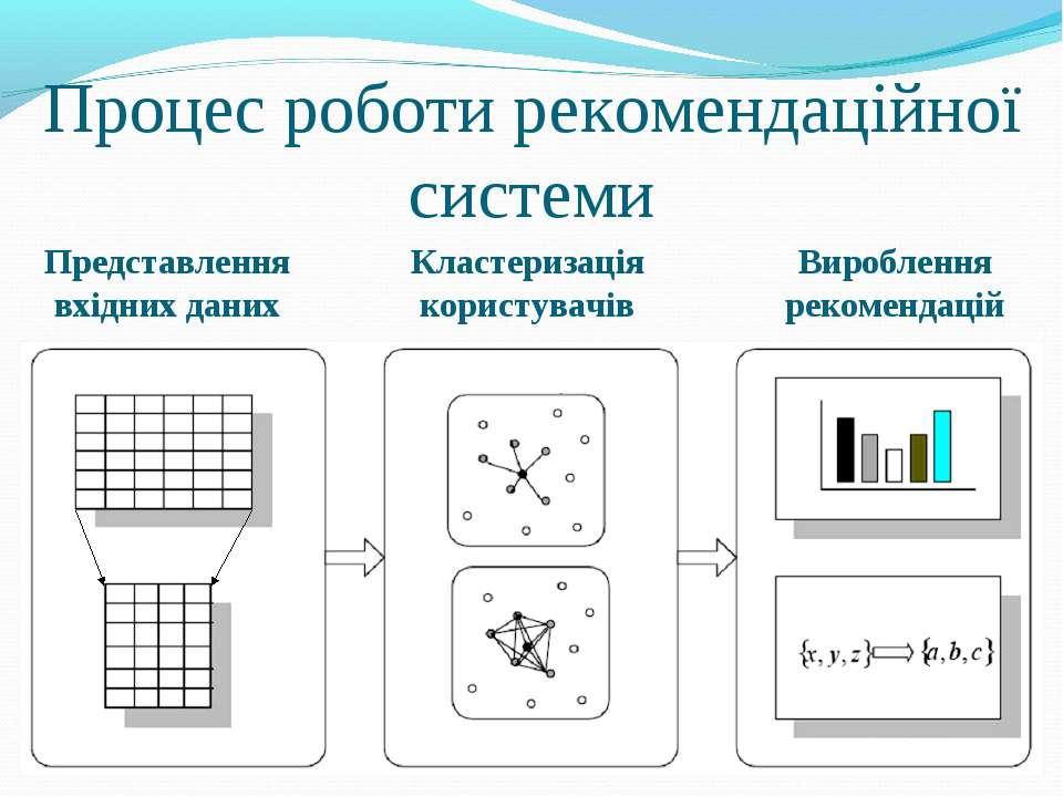 Процес роботи рекомендаційної системи Представлення вхідних даних Кластеризац...