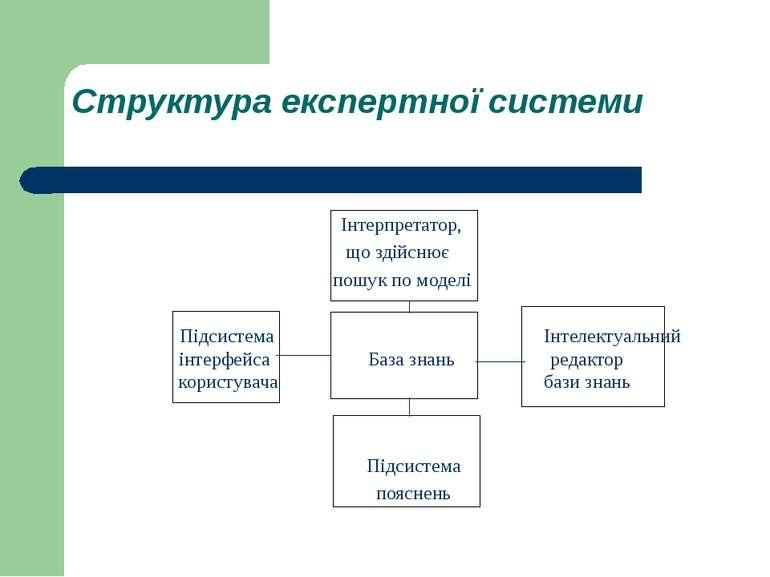 Структура експертної системи Інтерпретатор, що здійснює пошук по моделі Підси...