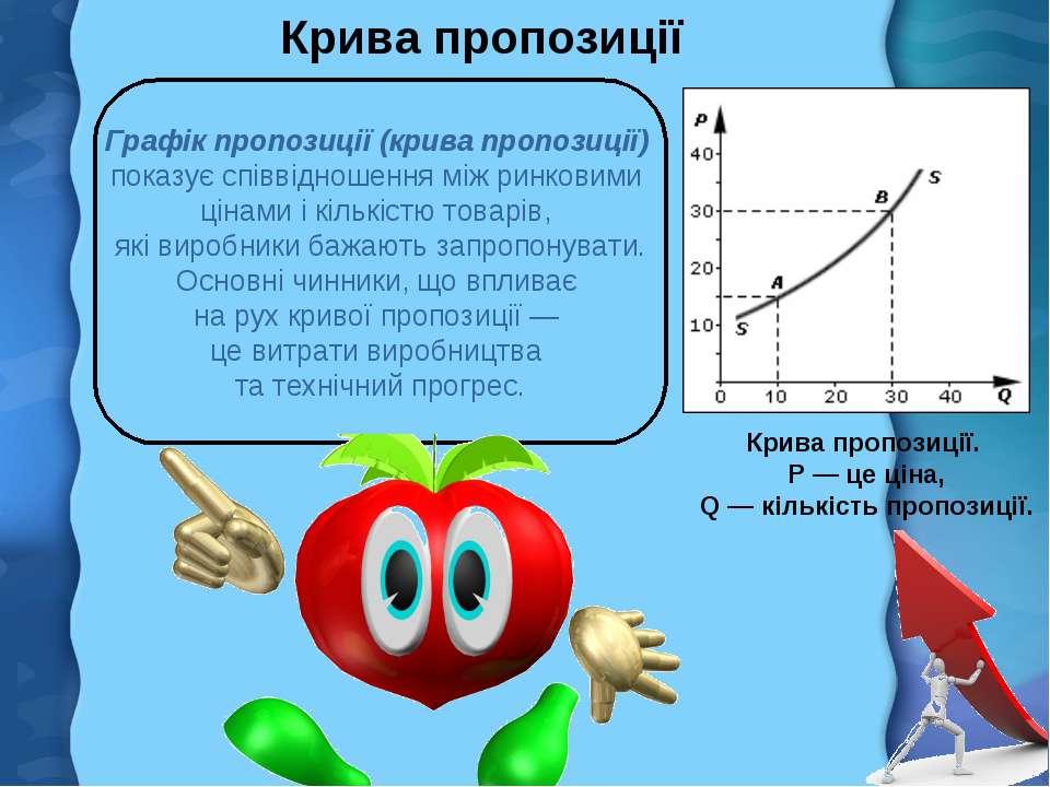 Крива пропозиції Крива пропозиції. Р— це ціна, Q— кількість пропозиції. Гр...