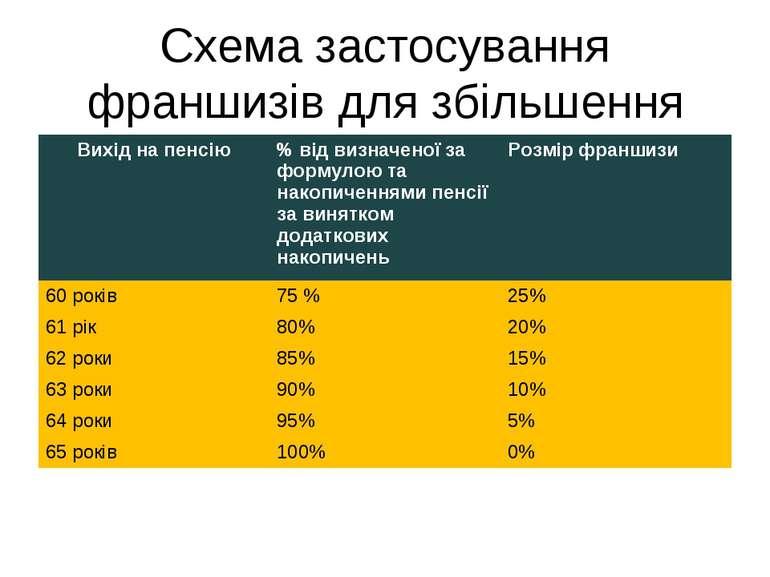 Схема застосування франшизів для збільшення фактичного пенсійного віку Вихід ...