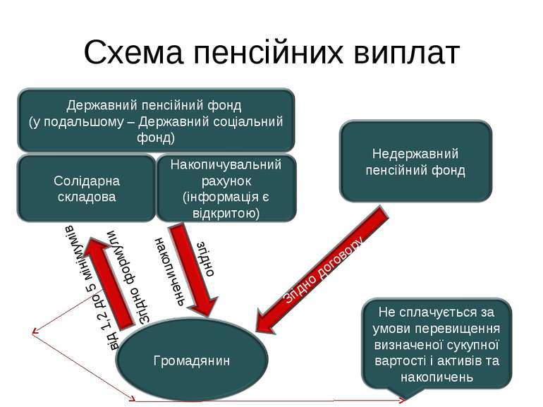 Схема пенсійних виплат від 1,2 до 5 мінімумів Згідно формули згідно накопичень