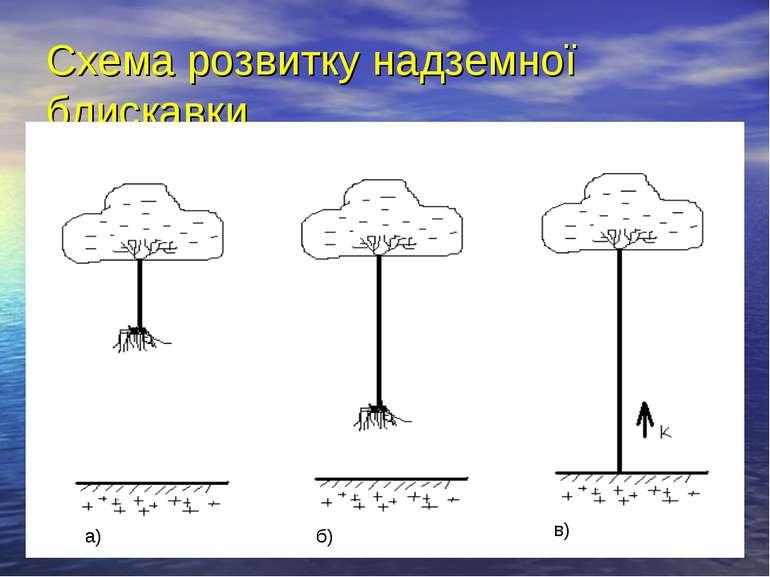 Схема розвитку надземної блискавки а) б) в)