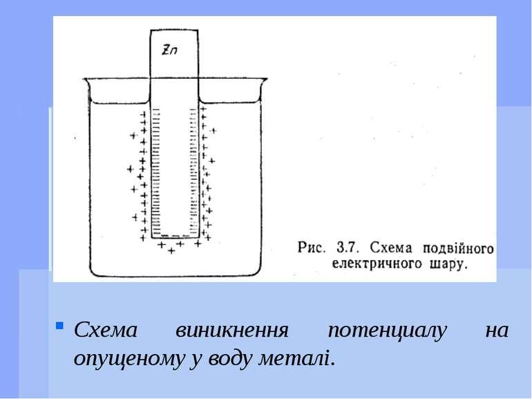 Схема виникнення потенциалу на опущеному у воду металі.