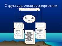 Структура електроенергетики