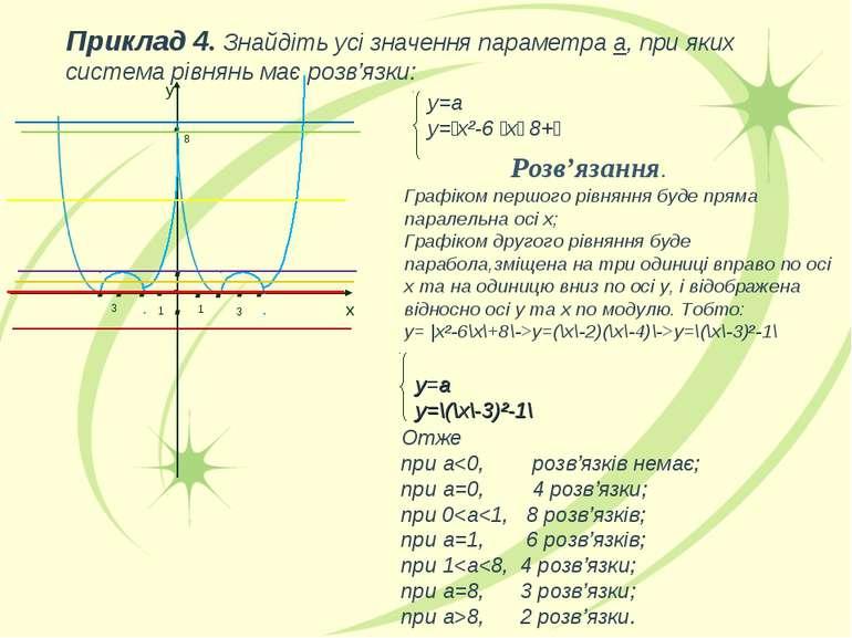 . . . у=а у=׀х²-6 ׀х׀+8 ׀ Розв'язання. Графіком першого рівняння буде пряма п...