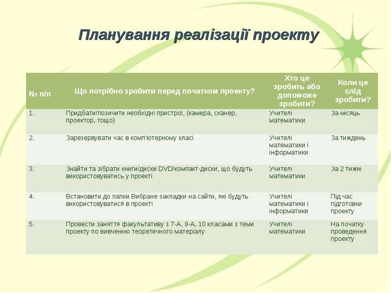 Планування реалізації проекту № п/п Що потрібно зробити перед початком проект...