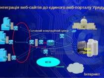 Інтеграція веб-сайтів до єдиного веб-порталу Уряду Головний комутаційний цент...