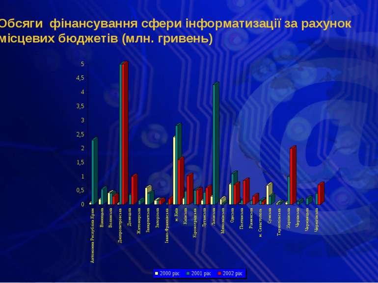 Обсяги фінансування сфери інформатизації за рахунок місцевих бюджетів (млн. г...