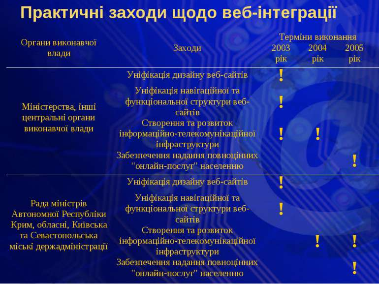 Практичні заходи щодо веб-інтеграції