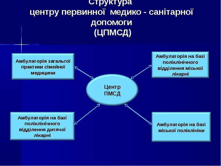 Структура центру первинної медико - санітарної допомоги (ЦПМСД)