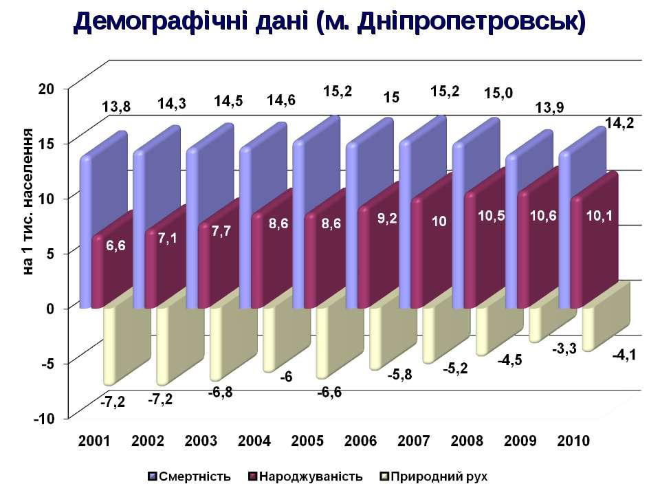 Демографічні дані (м. Дніпропетровськ)