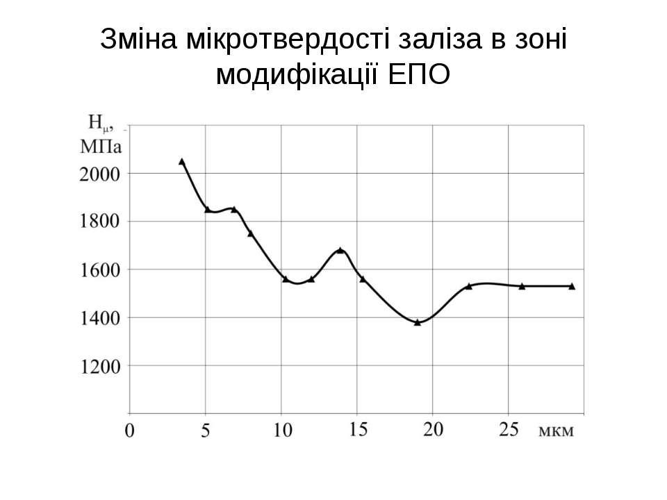 Зміна мікротвердості заліза в зоні модифікації ЕПО