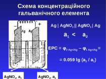 Схема концентраційного гальванічного елемента Ag | AgNO3 || AgNO3 | Ag а1 < а...