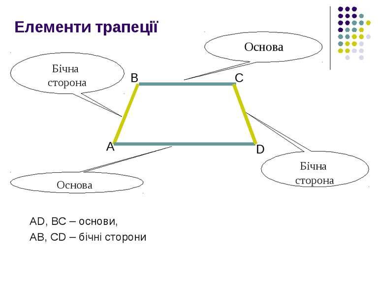 Елементи трапеції AD, BC – основи, AB, CD – бічні сторони Основа Основа Бічна...