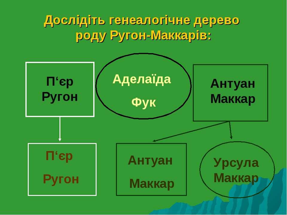 Дослідіть генеалогічне дерево роду Ругон-Маккарів: Аделаїда Фук П'єр Ругон Ан...