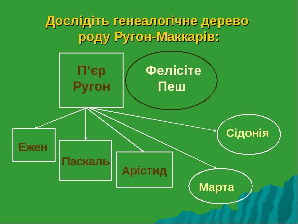 Дослідіть генеалогічне дерево роду Ругон-Маккарів: П'єр Ругон Фелісіте Пеш Еж...