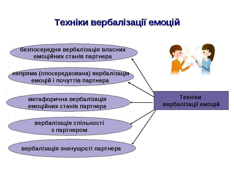 Техніки вербалізації емоцій Техніки вербалізації емоцій непряма (опосередкова...