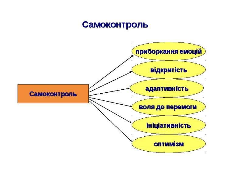Самоконтроль Самоконтроль відкритість адаптивність воля до перемоги приборкан...