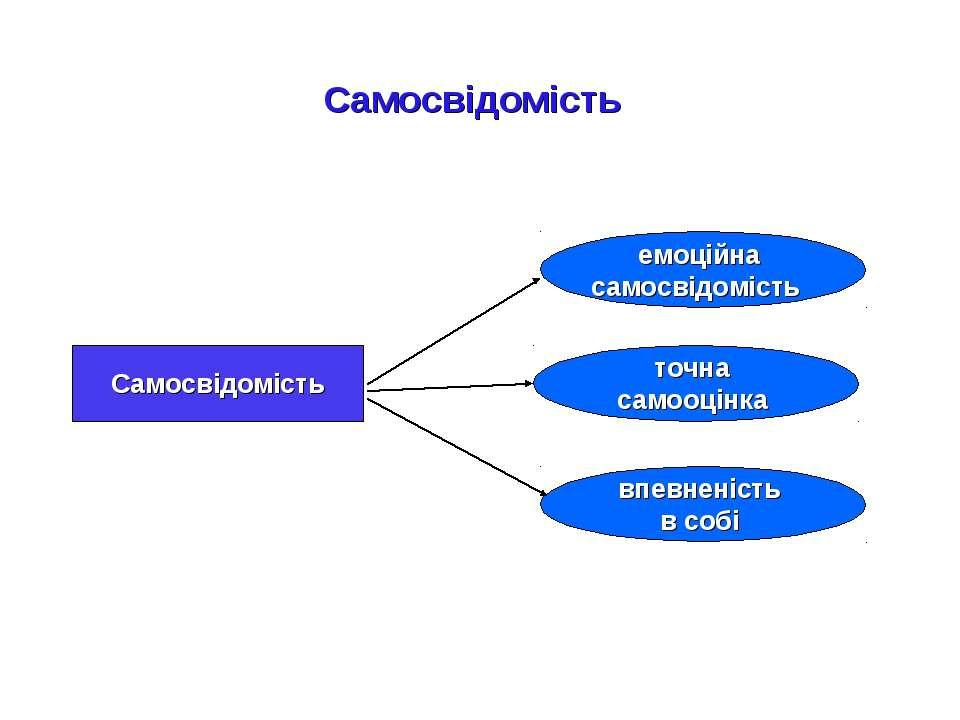 Самосвідомість Самосвідомість емоційна самосвідомість точна самооцінка впевне...