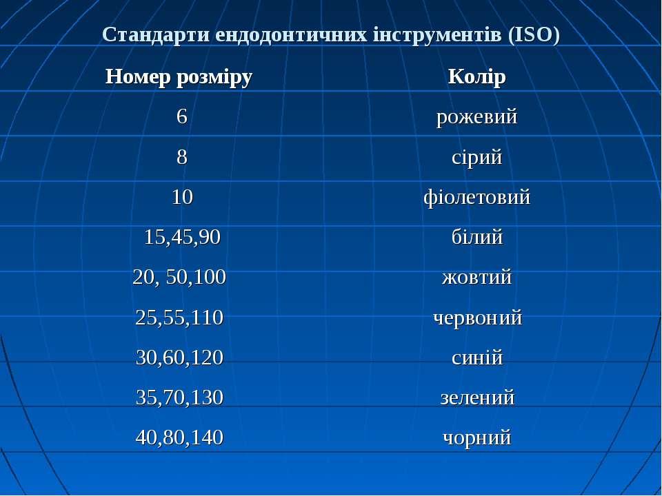 Стандарти ендодонтичних інструментів (ISO)