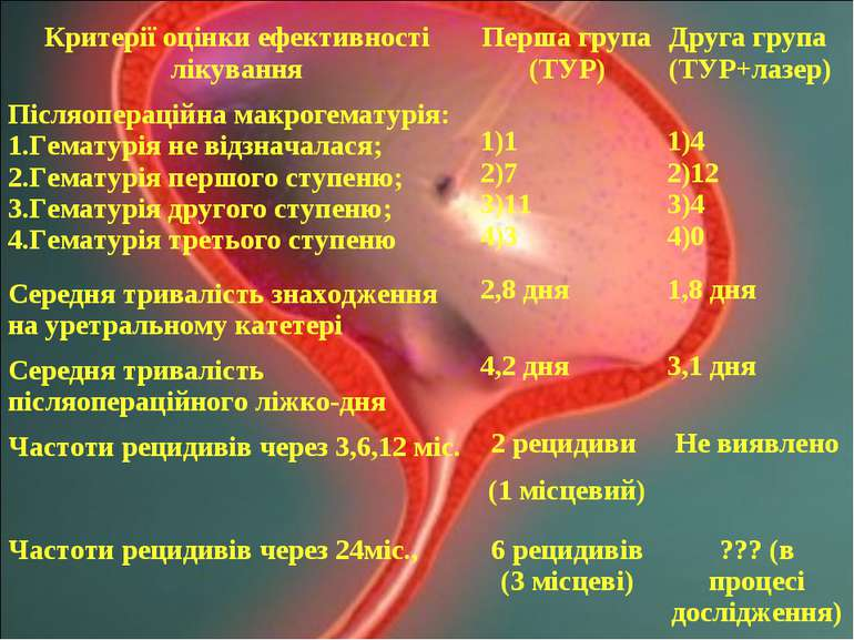 Критерії оцінки ефективності лікування Перша група (ТУР) Друга група (ТУР+лаз...