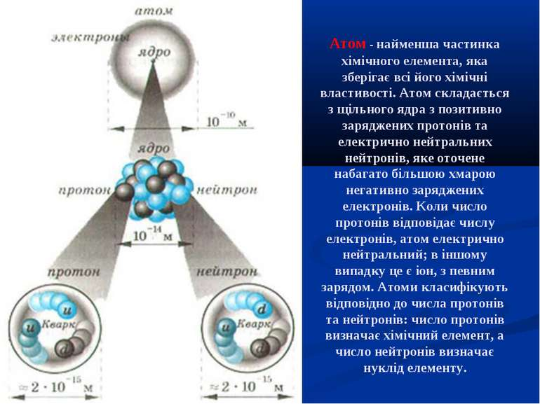 Атом - найменша частинка хімічного елемента, яка зберігає всі його хімічні вл...