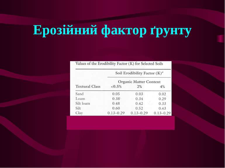 Ерозійний фактор ґрунту