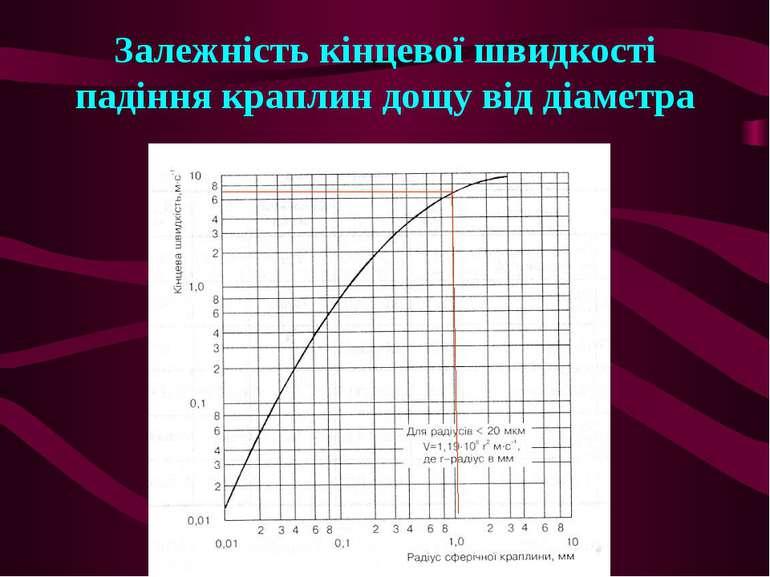 Залежність кінцевої швидкості падіння краплин дощу від діаметра
