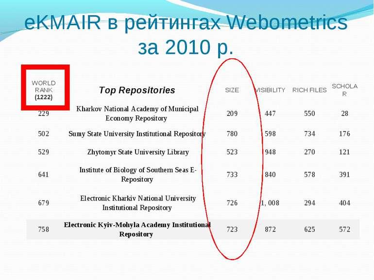 eKMAIR в рейтингах Webometrics за 2010 р. WORLD RANK (1222) Top Repositories ...