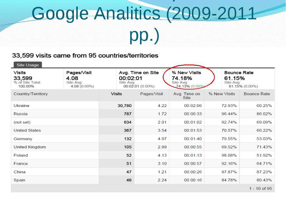 Статистика використання. Google Analitics (2009-2011 рр.)