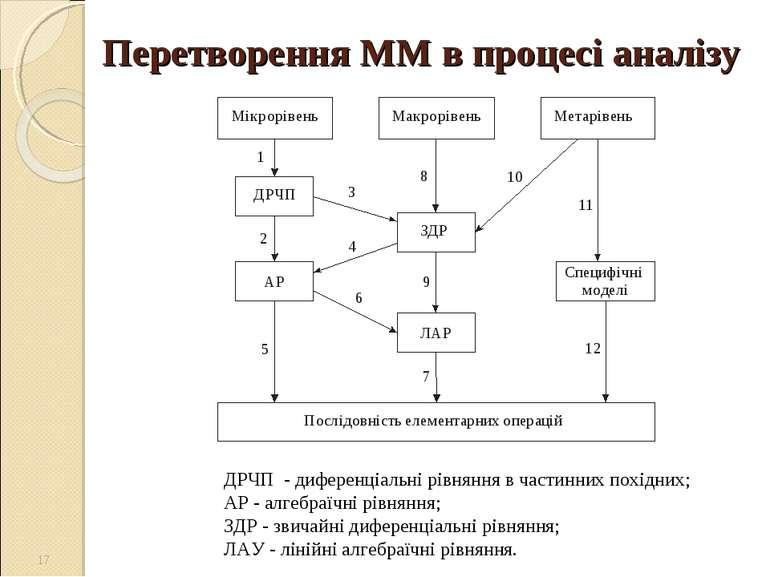 Перетворення ММ в процесі аналізу * ДРЧП - диференціальні рівняння в частинни...