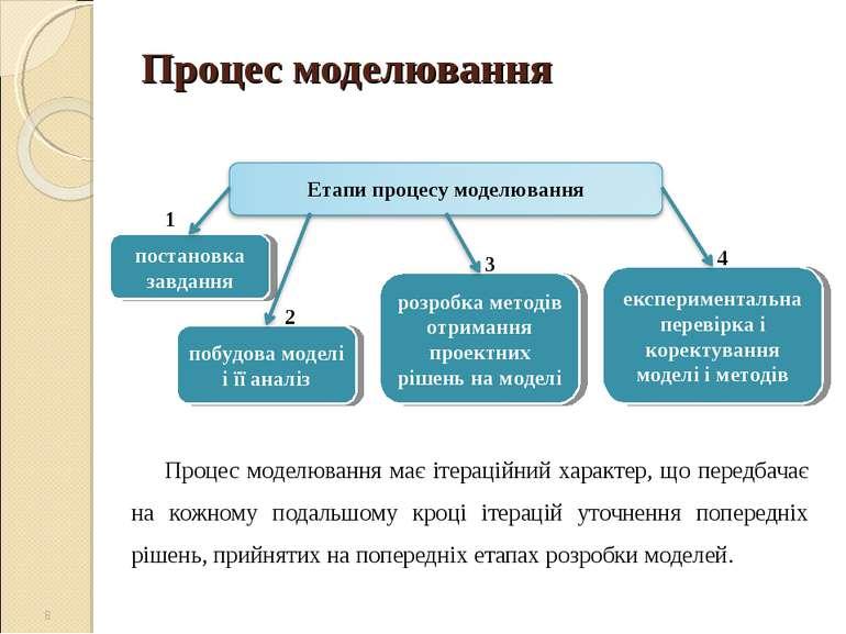 Процес моделювання Процес моделювання має ітераційний характер, що передбачає...