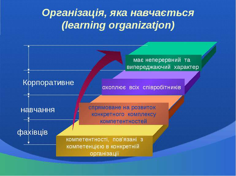 Організація, яка навчається (learning organizatjon) має неперервний та випере...