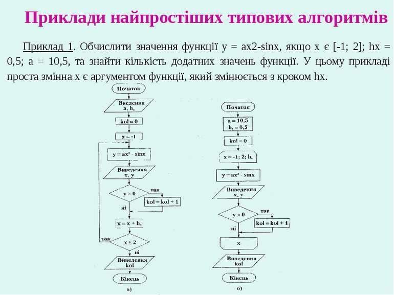 Приклади найпростіших типових алгоритмів Приклад 1. Обчислити значення функці...