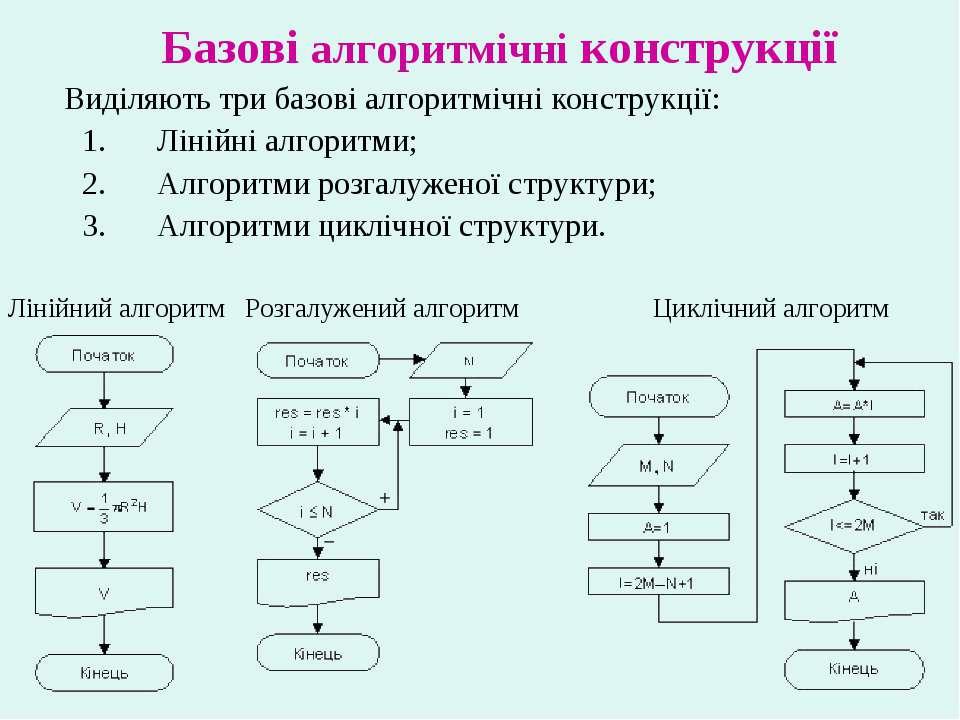 Базові алгоритмічні конструкції Виділяють три базові алгоритмічні конструкції...