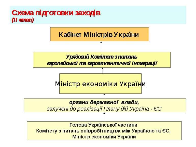 Схема підготовки заходів (ІІ етап) органи державної влади, залучені до реаліз...