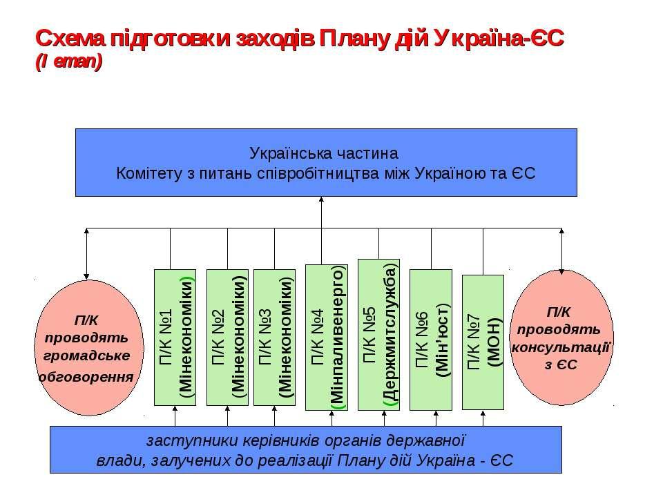 Схема підготовки заходів Плану дій Україна-ЄС (І етап) заступники керівників ...