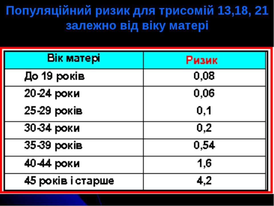 Популяційний ризик для трисомій 13,18, 21 залежно від віку матері