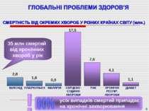 * * 35 млн смертей від хронічних хвороб у рік усіх випадків смертей припадає ...