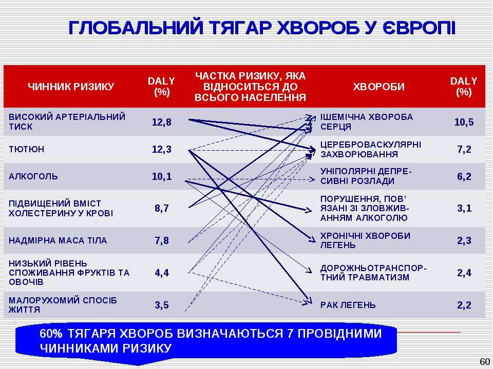 ГЛОБАЛЬНИЙ ТЯГАР ХВОРОБ У ЄВРОПІ * 60% ТЯГАРЯ ХВОРОБ ВИЗНАЧАЮТЬСЯ 7 ПРОВІДНИМ...