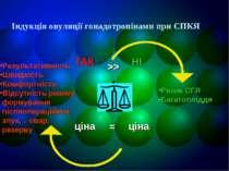 Індукція овуляції гонадотропінами при СПКЯ ТАК >> = ціна Ризик СГЯ Багатоплід...