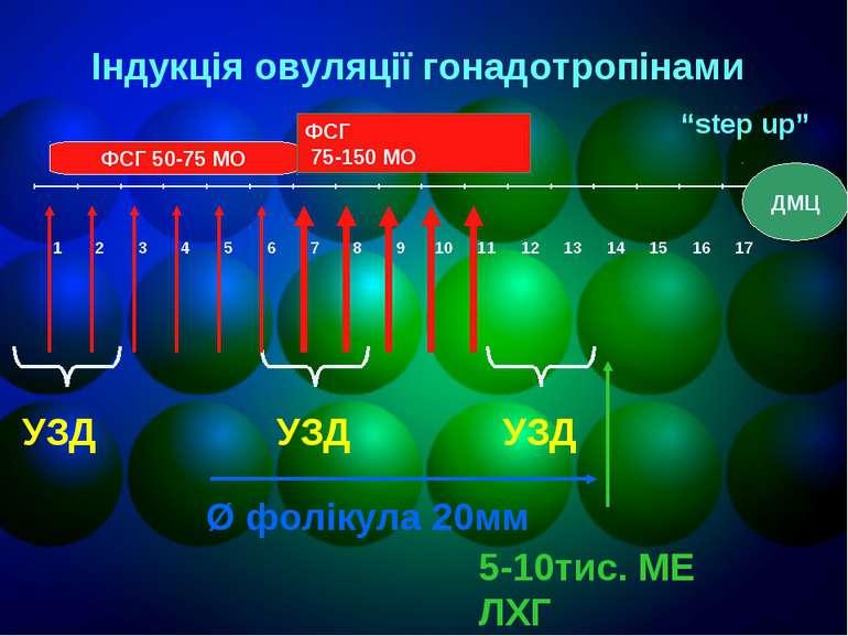 УЗД УЗД УЗД Ø фолікула 20мм 5-10тис. МЕ ЛХГ ФСГ 50-75 МО Індукція овуляції го...